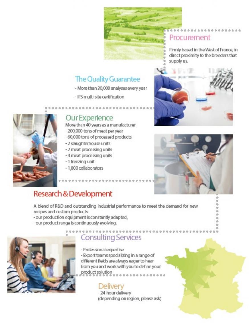 L'approvisionnement, la garantie qualité, l'expérience, la recherche et développement...etc